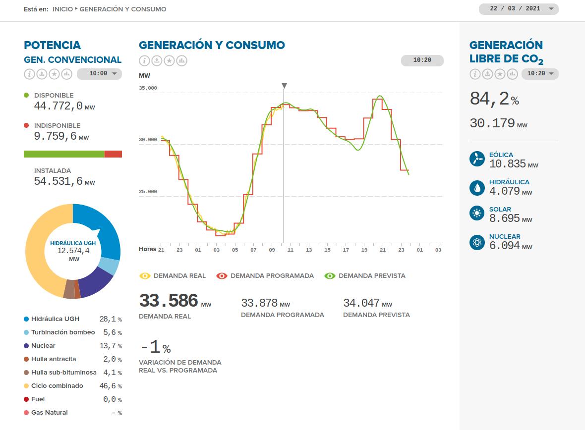 Web de ESIOS - Ajuste demanda real y programada y generación