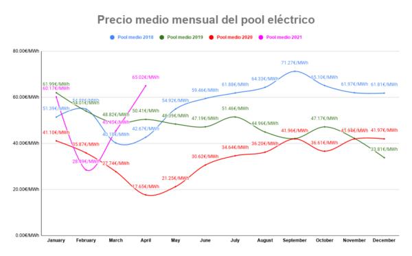 Precios del Pool mensual desde 2018 hasta Abril del 2021