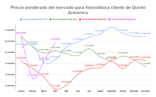 Precios medio ponderado FV para clientes de QA mensual desde 2018 hasta Abril del 2021