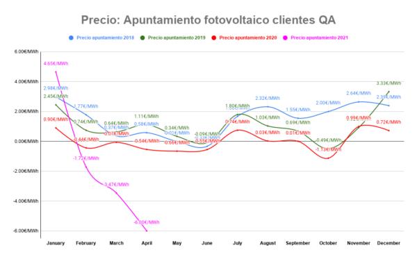 Apuntamiento fotovoltaico en €/MWh para los clientes de QA desde 2018 hasta Abril de 2021