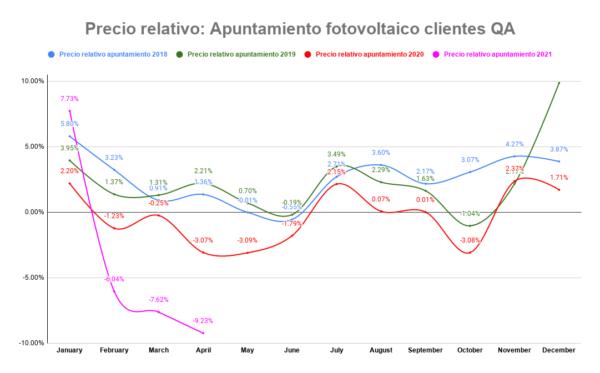 Apuntamiento fotovoltaico en % para los clientes de QA desde 2018 hasta Abril de 2021
